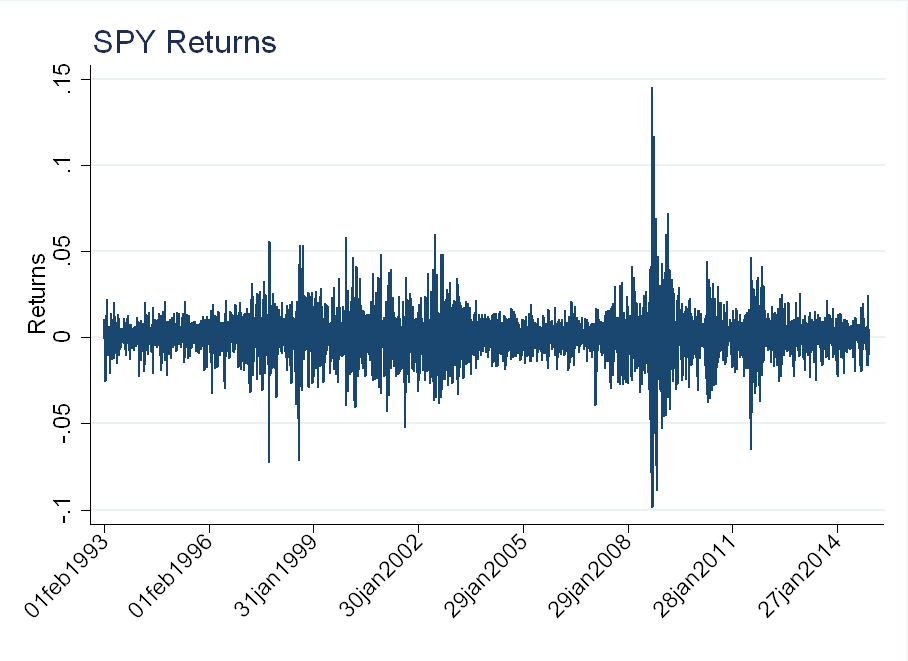 Are Returns Independent and Identically Distributed (i i d )?