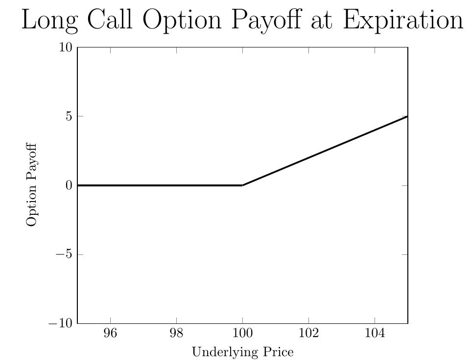 Pricing A Digital Option