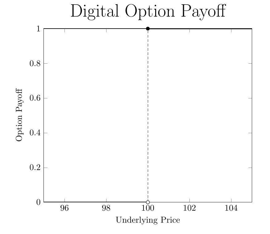 Digital option